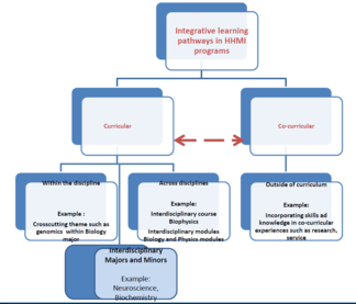 Mapping student pathways to Integrative Learning