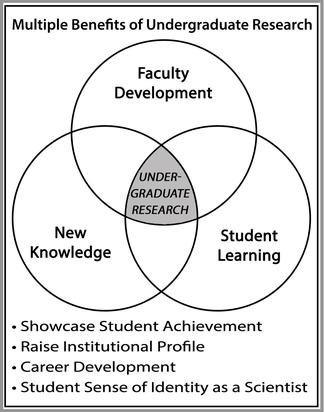 Multiple benefits of UG research