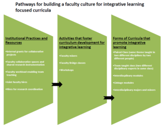 Elements for building an faculty/staff culture for integrative learning