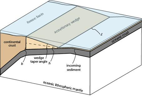 Accretionary Wedge