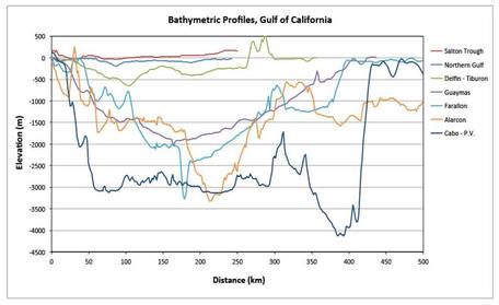 Gulf of CA bathymetric profiles