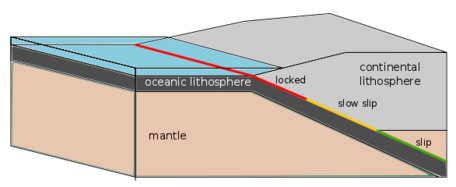 left right subduction block diagram