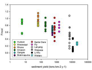 Sed yield vs Frac
