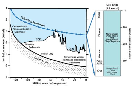 Site 1208 Seamount_Shatsky Rise