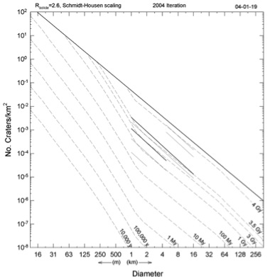 Figure 2 Crater count isochron diagram
