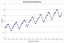 00-06 CO2 graph
