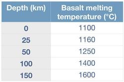 basalt melting data