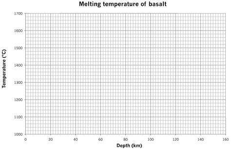 Blank Graph Paper (Melting Basalt)