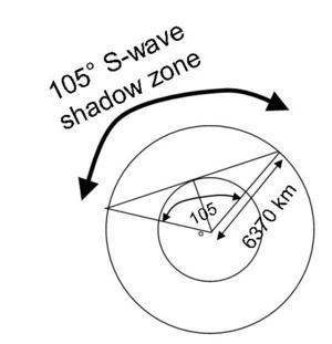 Core diagram 2