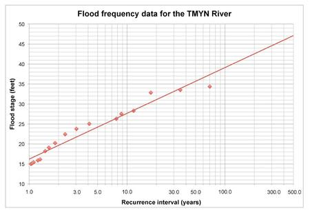 Flood Frequency curve