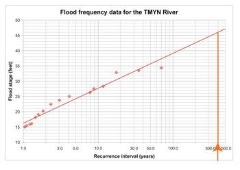 Flood Frequency Curve read up to curve 1
