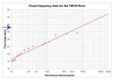 Flood Frequency Curve with Y marked