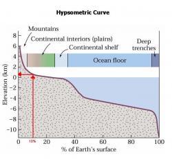 Hypsometric 10 percent example