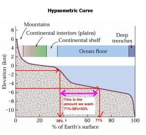 Hypsometric  example 5km to 1 km