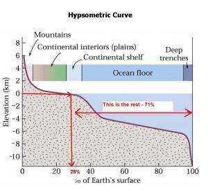 Hypsometric  example below sea level
