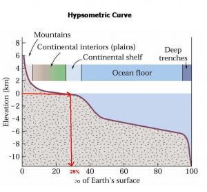 Hyspometric curve sea level