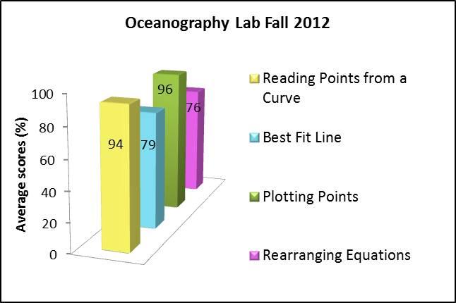 Ocean Lab F2012