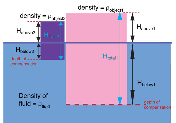 theory of isostasy geography