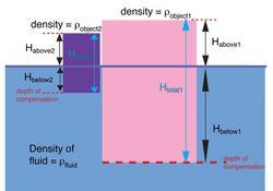 block diagram of isostatic equilibrium