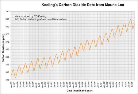 Mauna Loa Data