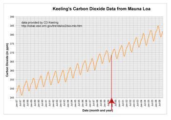 Mauna Loa Jan 00 - up to curve
