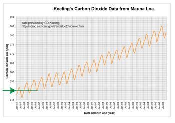 Mauna Loa values of 350