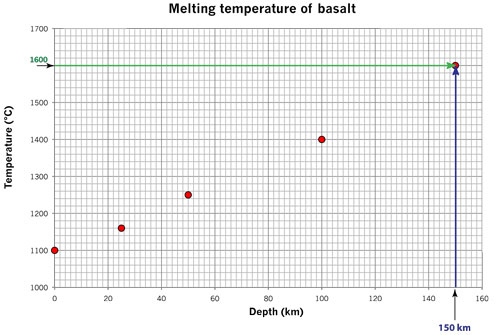 melting basalt 150 km