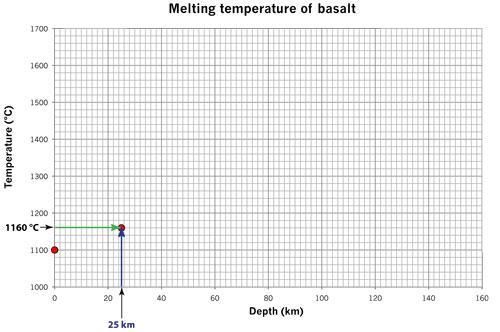 melting basalt 25