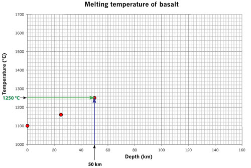 melting basalt 50 km
