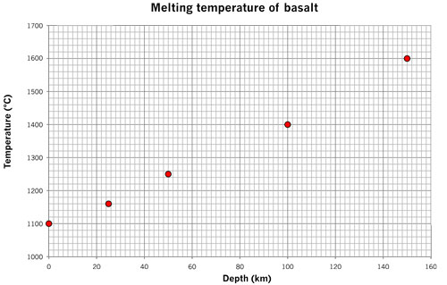 melting basalt final plot