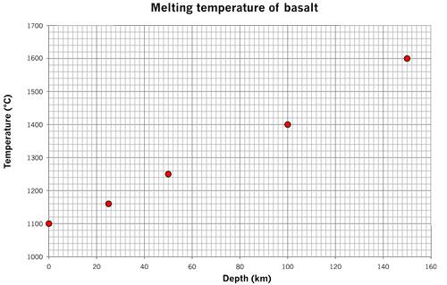 melting basalt final plot