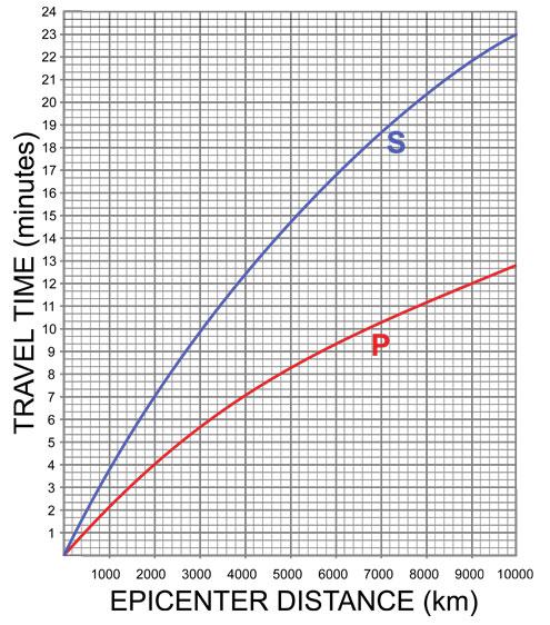 Travel Time Curve Worksheet