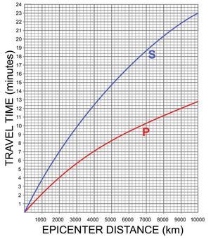 P_S_wave_plot