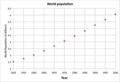 pop_data_1950-200