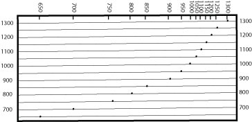 profile graph with dots - garces