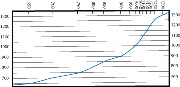 profile graph with smooth curve - garces