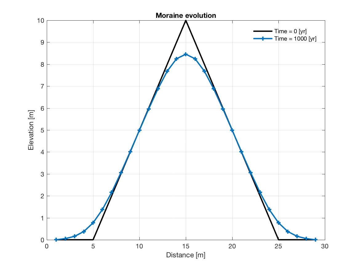 Finite difference modeling of hillslope diffusion