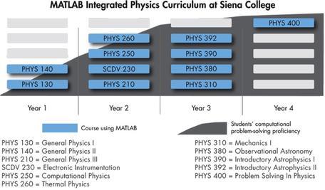 Siena College Physics