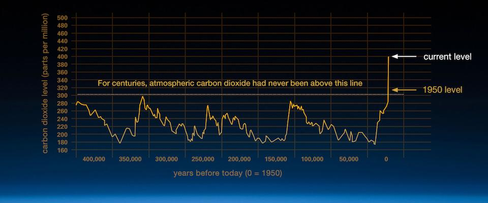Climate Change: Increases in atmospheric carbon dioxide since the Industrial Revolution