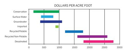 Freshwater Evidence 3 Water Costs