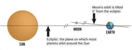 Moon Evidence #3