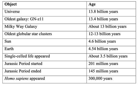 Origins Evidence 3 Universe Ages