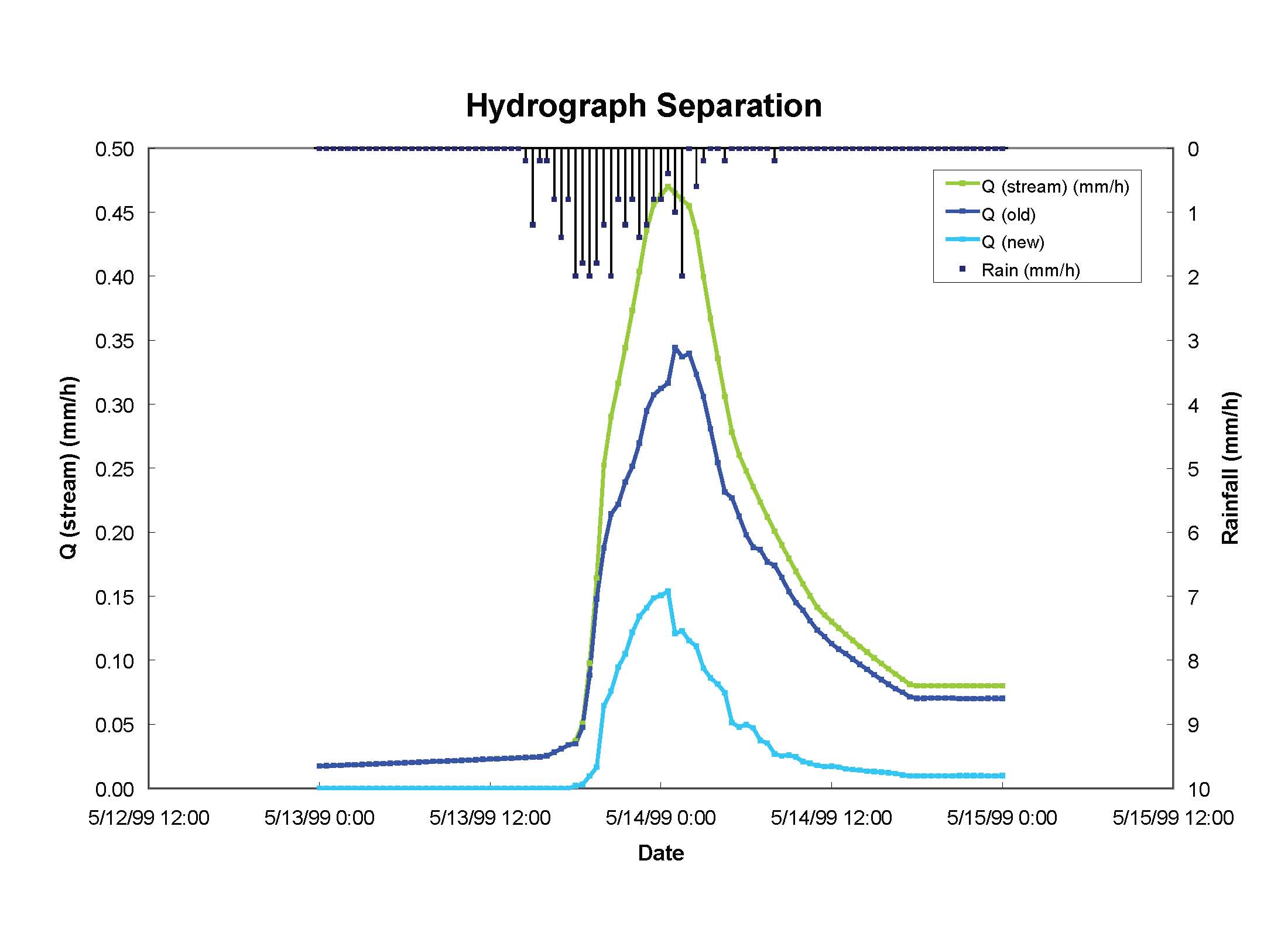 Stable Isotope Primer and Some Hydrological Applications