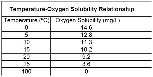 Dissolved Oxygen By The Winkler Method