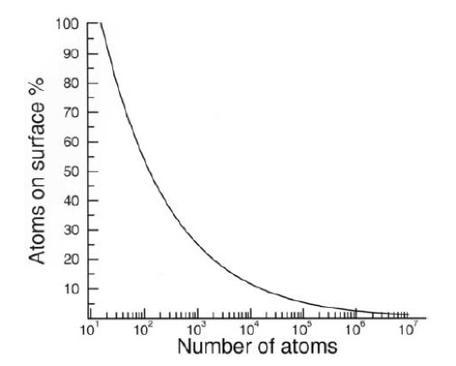 Atoms on surface v bulk on nanoscale.jpg