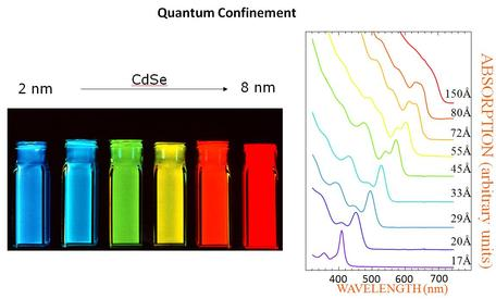 CdSe Quantum Dots as a function of size of nanoparticles.