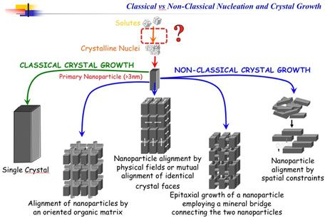 Classical v Non-Classical Crystal Growth