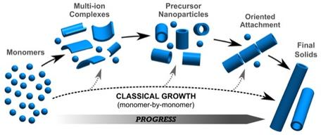Growth of crystals from aggregated nanoparticles.