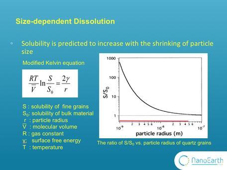 Nano-scale dissolution