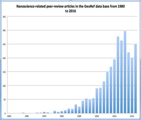 Nano Publications in Earth Science 1980-2016